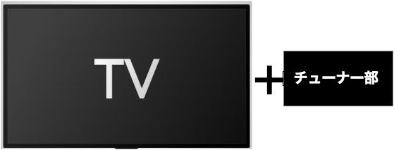 セパレート型 ポータブルテレビ