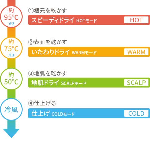 温度設定が細かくできます