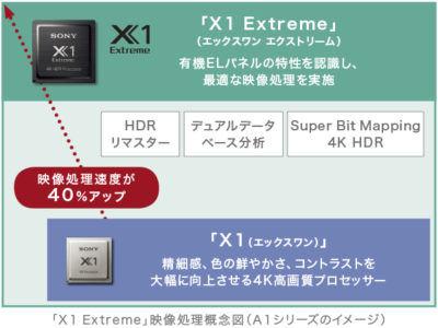 X1 Extreme(エックスワン エクストリーム)